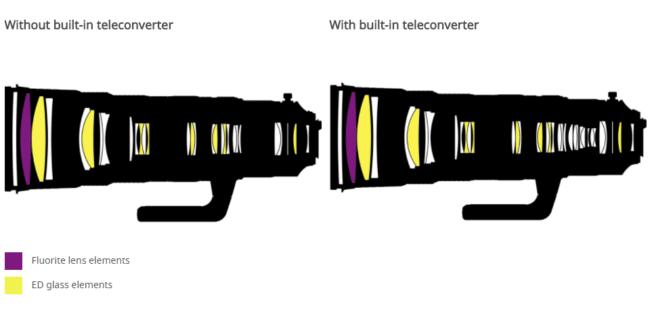 Nikon AF-S NIKKOR 180-400mm f4E TC1.4 FL ED VR Lens Construction