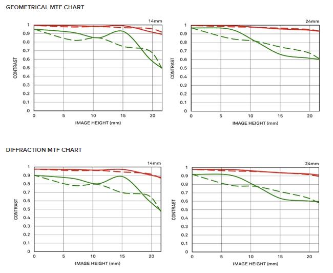 Sigma 14-24mm f/2.8 DG HSM Art MTF Chart