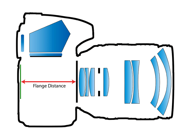 Camera Flange Distance