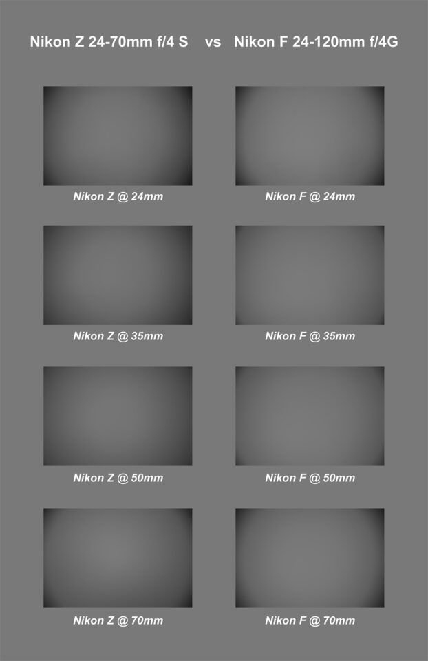 Nikon Z 24-70mm f4 S Vignetting