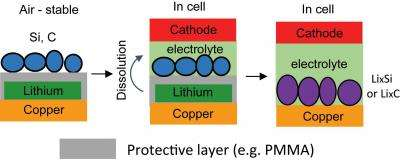 New method increases energy density in lithium batteries