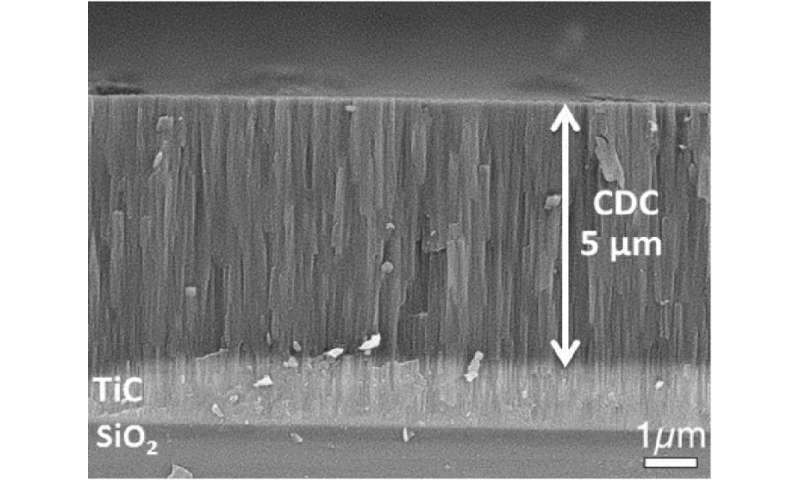 Research reveals carbon films can give microchips energy storage capability