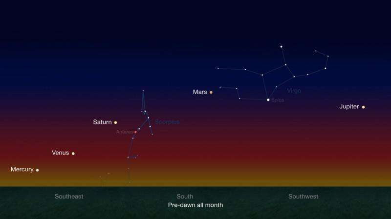 Early risers have an opportunity to see five naked-eye planets in pre-dawn skies during late January and continuing through late February. Credit: NASA/JPL-Caltech   Read more at: http://phys.org/news/2016-01-planetary-quintet.html#jCp