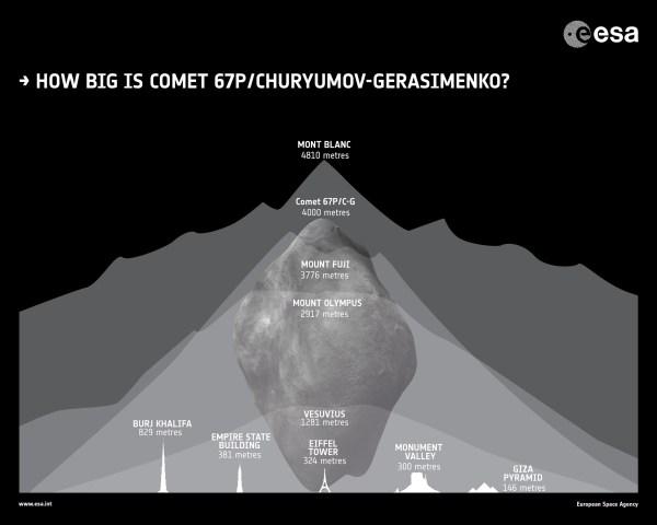 How big is Rosettas comet