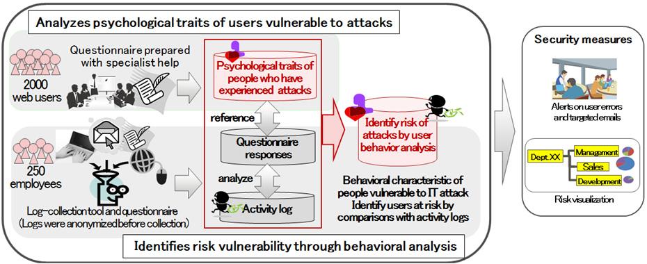 Web Security Logs