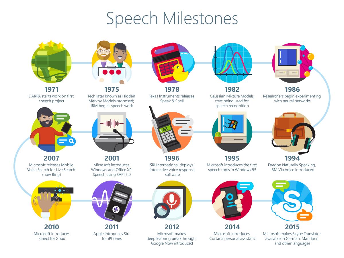 The Long Quest For Technology That Understands Speech As