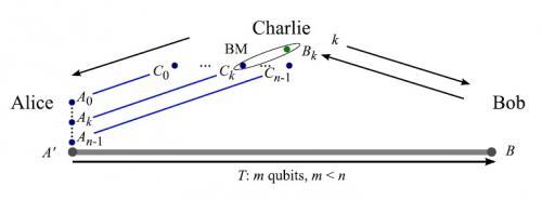 New principle sets maximum limit on quantum information communication