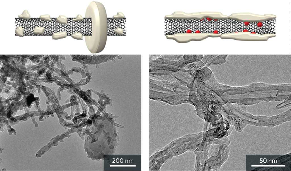 Figure 5 Li2O2 crystals that form on bare carbon nanotube (left), and carbon nanotubes with RuO2 (right). Top: schematic views. Bottom: transmission electron microscopy images.