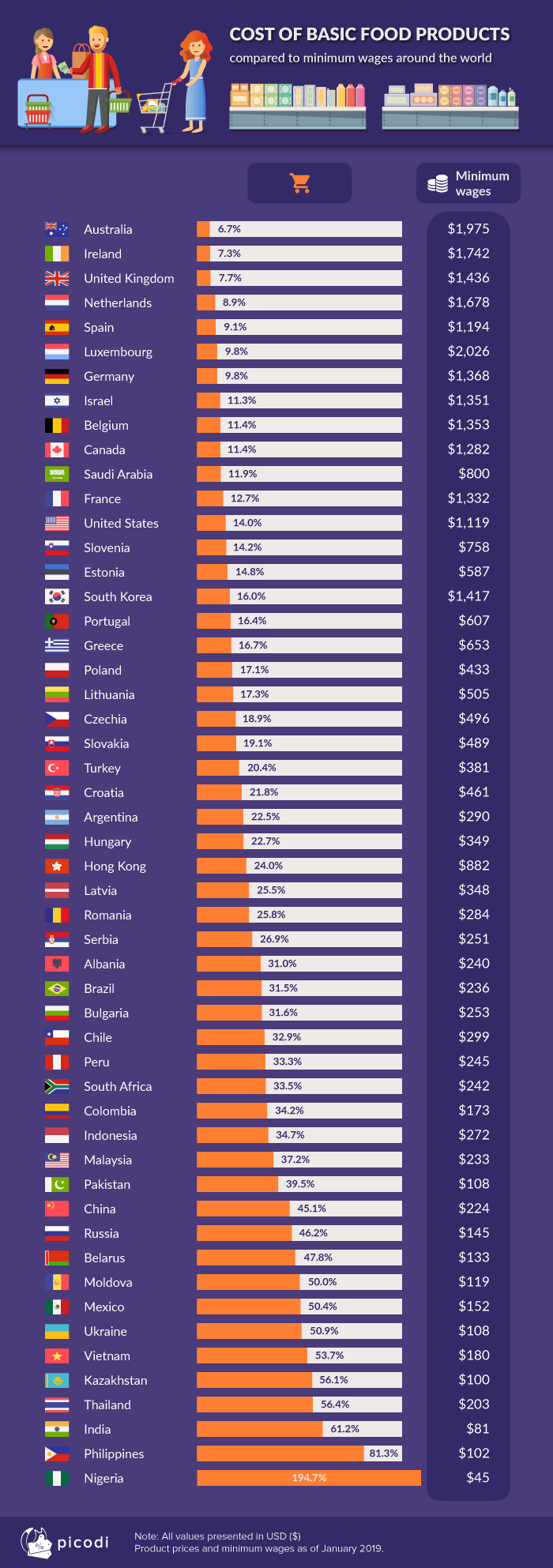 Ranking of countries based on minimum wages and prices of basic food products