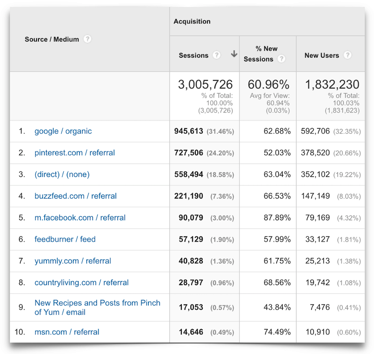 Top Ten Traffic Sources - May 2016