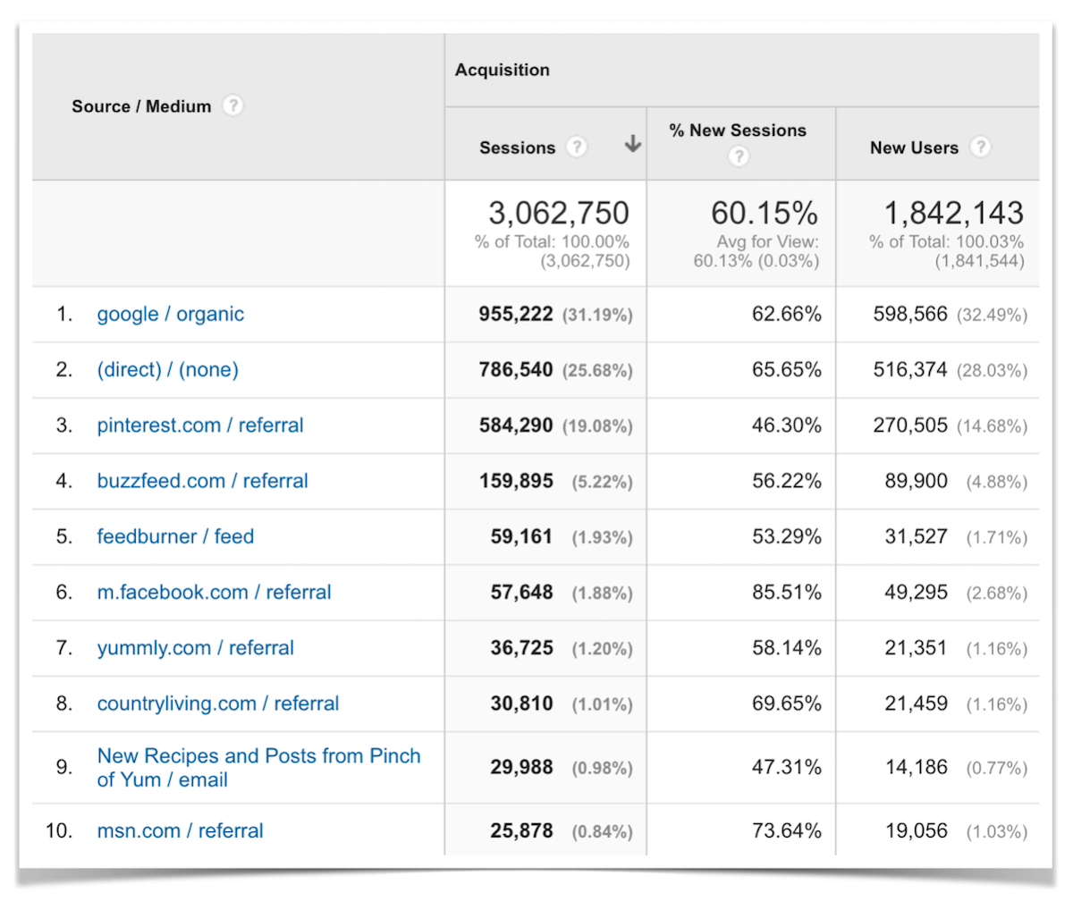 Top Ten Traffic Sources for April 2016