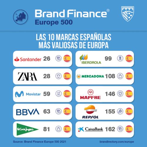 Brand Finance Europa 500