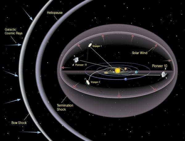 Solar System Space Bow Shock 183 Free image on Pixabay