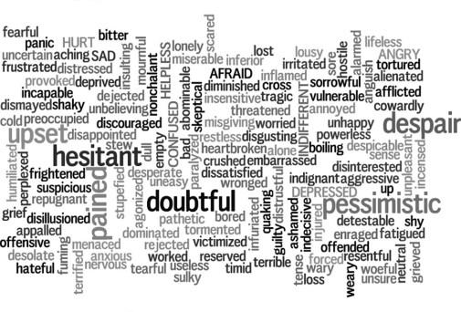 Words, Doubtful Pessimistic, Pessimist, Hesitant