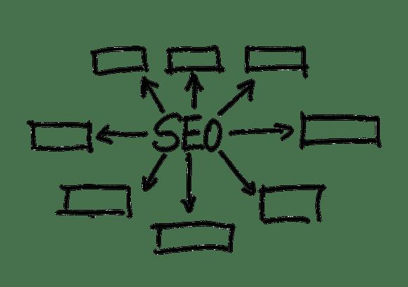 Resultado de imagen para seo services