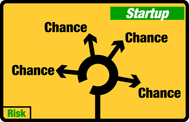 Startup, Chance, Opportunity, Risk, Road Signs, Traffic