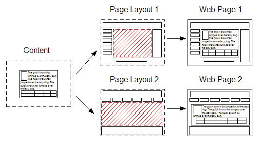 Content Integration diagram outlining distribution of content to Page layout 1, then to web page 1. Simultaneously, content is also distributed to page layout 2 and web page 2.