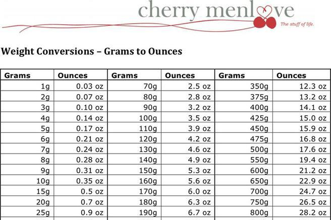 Grams To Pounds Conversion Chart Baby
