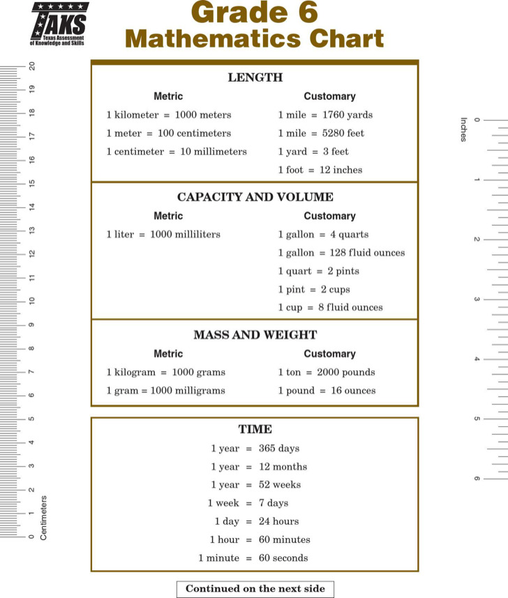 Simple Metric System Chart