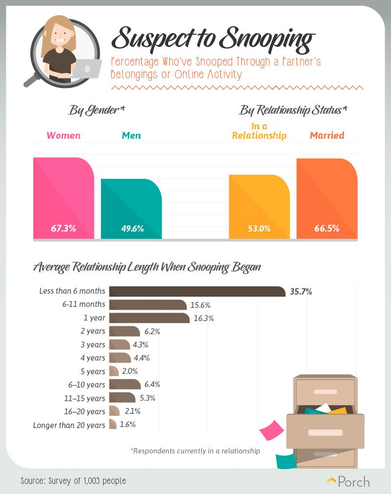 Percentage who've snooped through a partner's belongings or online activity