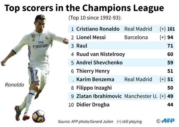Uefa Champions League's top scorers