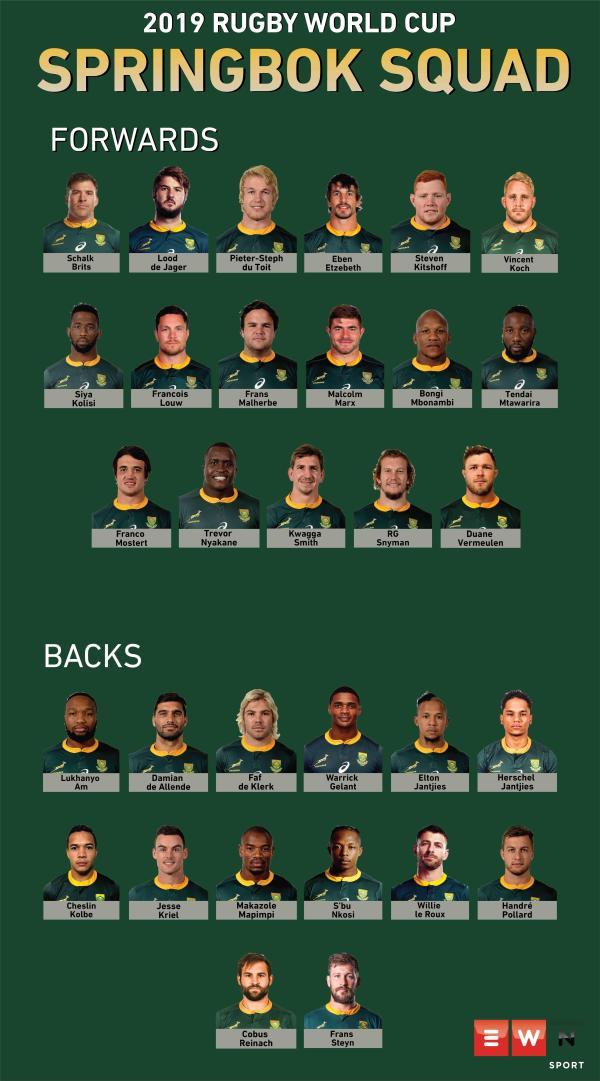 Meet the 2019 Springbok World Cup squad
