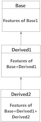 Multilevel Inheritance in Python