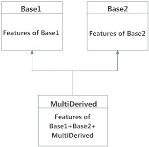 Multiple Inheritance in Python