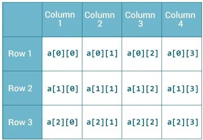 Java Multidimensional Array (2d and 3d Array)