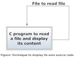 Procedure to display its own source code in C programming