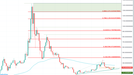 Ethereum (ETH) Price Prediction 2020 - $1,400 Possible?