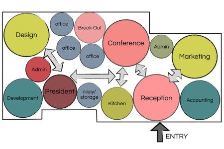Interior bubble diagram interior design living room electronic architectural apprenticeship bubble diagram showing interacting spaces three dimensional interior volumetric representation adjacency diagram google ccuart Gallery