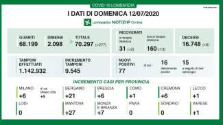 Coronavirus, the data of Sunday 12 July in Lombardy