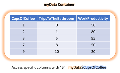 Example of the data frame container