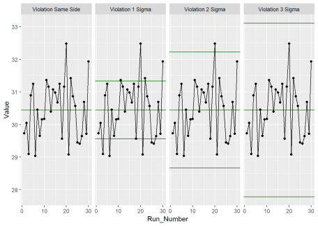 Control Chart Violation Analysis with ggQC
