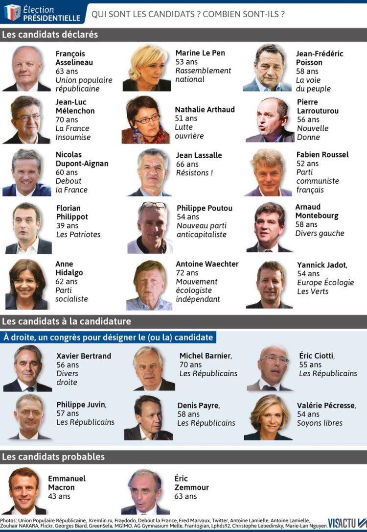 Liste non exhaustive des candidats potentiels à l'élection présidentielle de 2022.