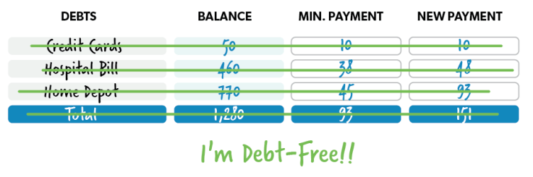 Best Budgeting Tips To Live Your Life To the Fullest: Hold Down Your Debt