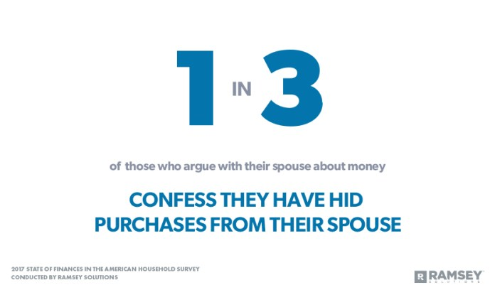Hiding purchases from spouse
