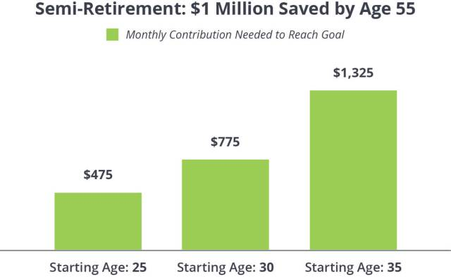 Can I Retire Early?  RamseySolutions.com