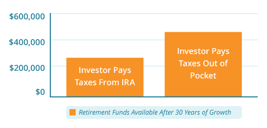 retirement funds available after 30 years of growth