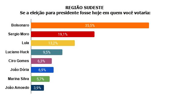 regios2 Pesquisa Fórum mostra Bolsonaro na frente de Lula
