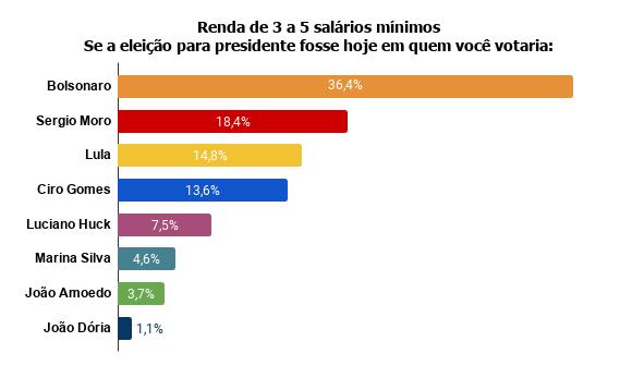 renda-de-3-a-5-salarios-minimos-se-a-eleicao-para-presidente-fosse-hoje-em-quem-voce-votaria- Pesquisa Fórum mostra Bolsonaro na frente de Lula