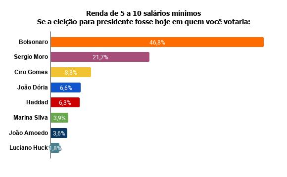 renda-de-5-a-10-salarios-minimos-se-a-eleicao-para-presidente-fosse-hoje-em-quem-voce-votaria- Pesquisa Fórum mostra Bolsonaro na frente de Lula