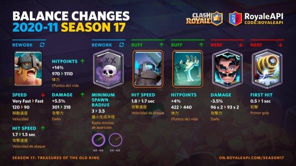 Clash Royale Season 17 Treasures of the Old King - Cambios de equilibrio para noviembre de 2020