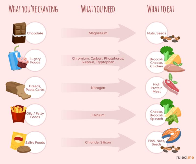 get rid of cravings by eating nutrients