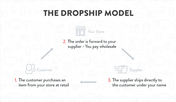 dropshipping business, dropshipping model, what is dropshipping