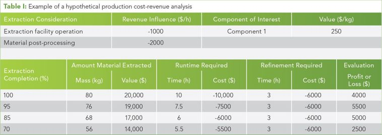 Table I: Example of a hypothetical production cost-revenue analysis