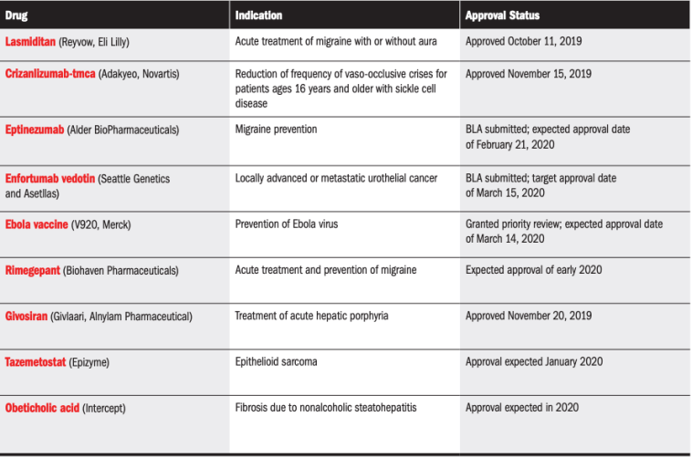 2019-2020 Drug Approval Status Update
