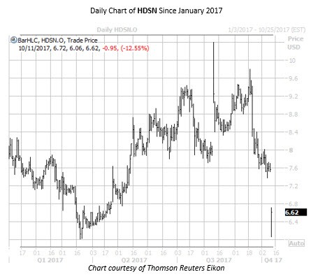 Daily Chart of HDSN Since Jan 2017
