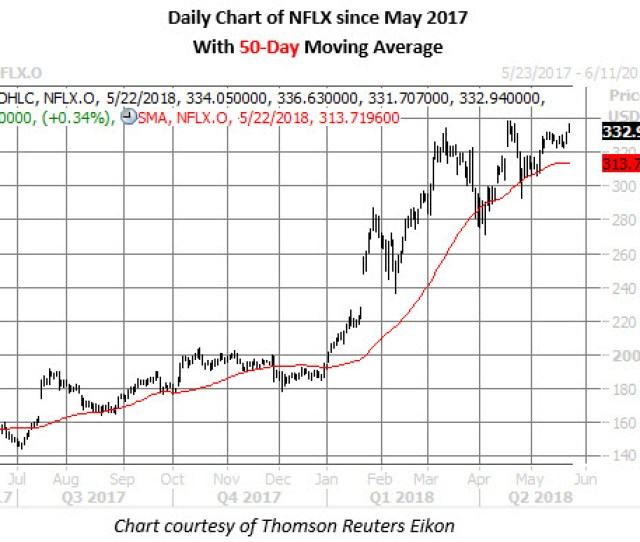 Nflx Stock Chart On May